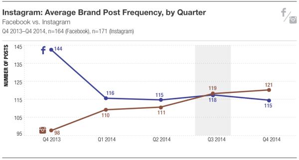 Instagram versus Facebook
