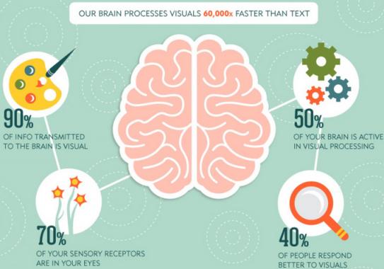 Visual-Marketing-Stats